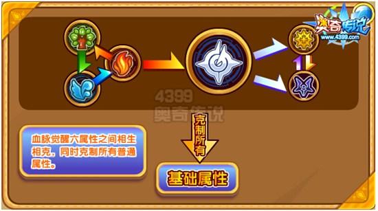 奥奇传说璀璨圣剑龙神解析 刀光剑影