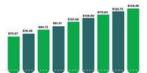 Newzoo:2020年全球游戏收入将达1284.6亿美元