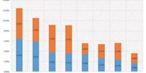 2017上半年:超4000款游戏参与买量 69%都是RPG