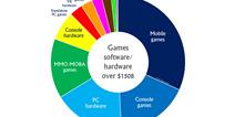 2017年游戏业收入将达1500亿 手游占三分之一