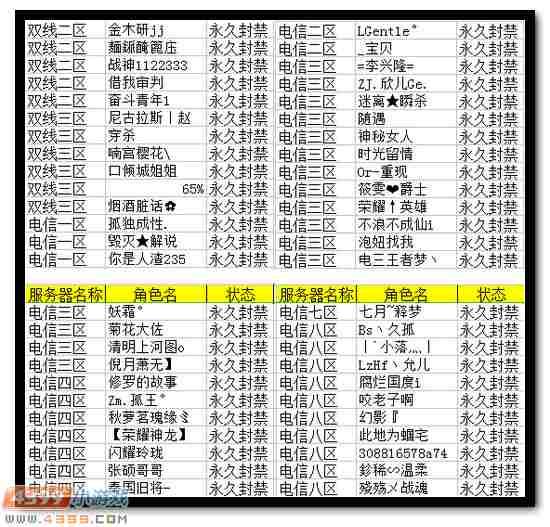 4399生死狙击7月24日~7月30日永久封禁名单