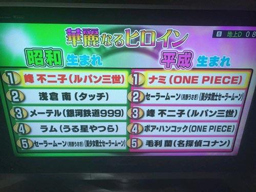 昭和VS平成!动漫特摄最强角色TOP20