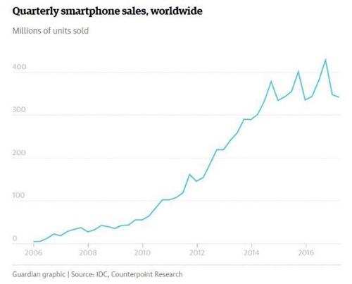 智能手机季度销量趋势图