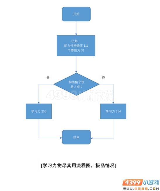 赛尔号计算解析系列文章(第一期)