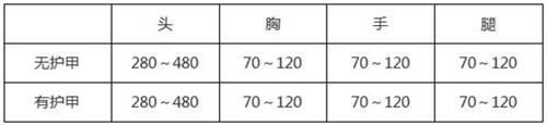 CF手游风之子数据3