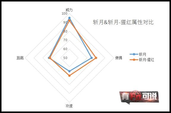 【有fà可说】火线精英斩月-猩红解析 真正的吸血刀!