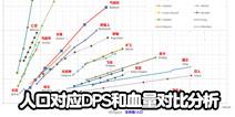 部落冲突数据研究!人口对应DPS和血量对比分析