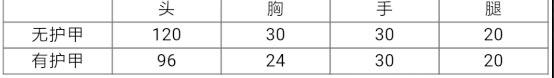 CF手游QCW05数据