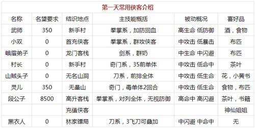 小虾米闯江湖阵容推荐