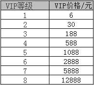 CF手游VIP价格