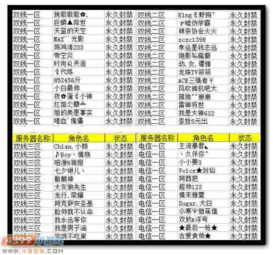 4399生死狙击11月27日~12月3日永久封禁名单