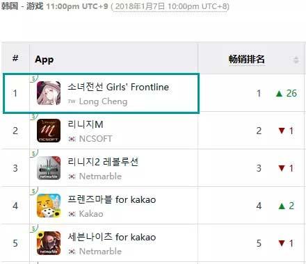 又一款国产二次元手游在海外夺得第一!《少女前线》登顶韩国App Store畅销榜