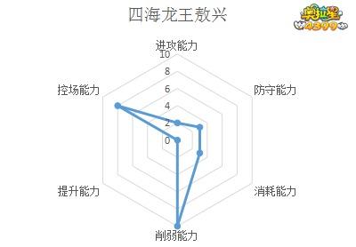 奥拉星四海龙王敖兴解析