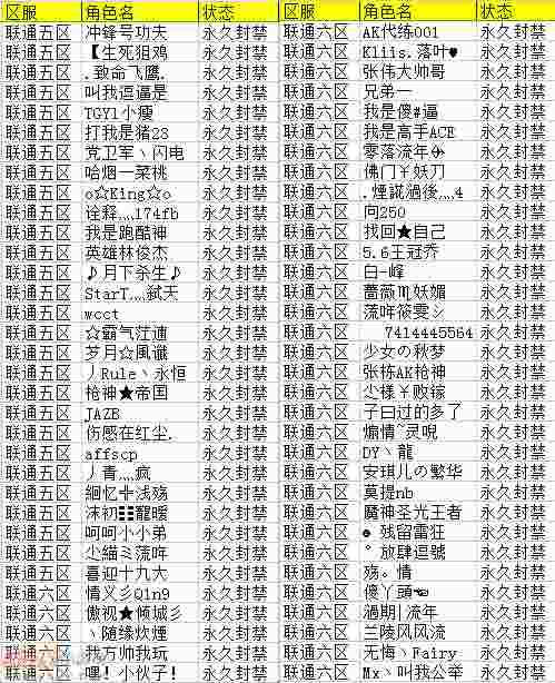12月25日~12月31日外挂永久封禁名单