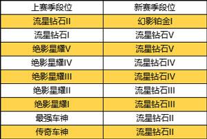 QQ飞车手游新赛季奖励