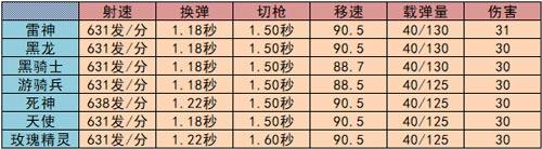 CF手游游骑兵2