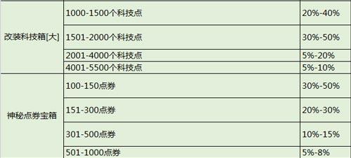 QQ飞车手游概率表