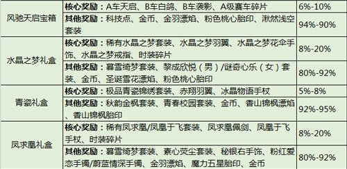 QQ飞车手游概率