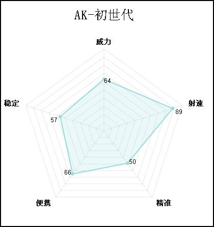 火线精英AK初世代解析 能开镜的全能AK