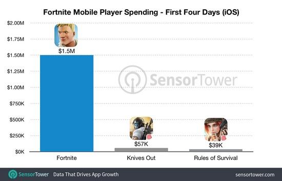 72小时 堡垒之夜手游玩家在游戏中花费超过100万美元