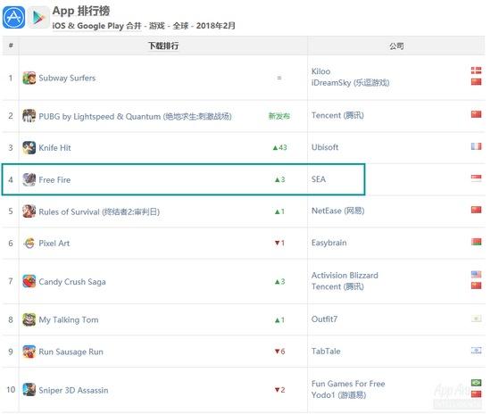 72小时 堡垒之夜手游iOS流水超100万美元