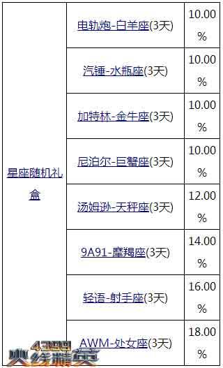 火线精英2月5日23时更新维护公告