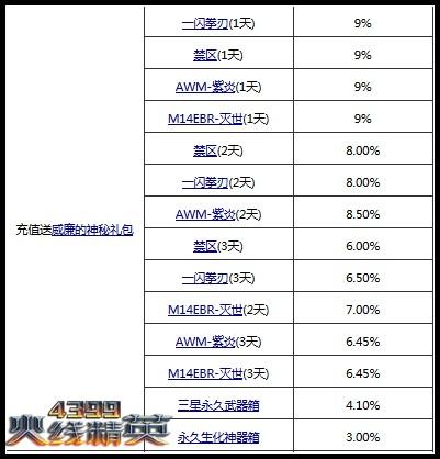 火线精英9月5日精彩活动更新公告!