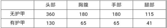 CF手游星芒解析1