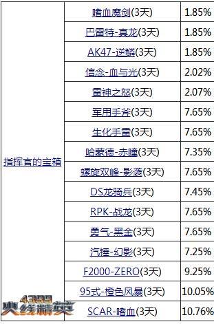 火线精英11月28日精彩活动更新!