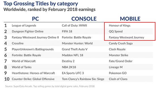2月全球游戏市场份额91亿美元