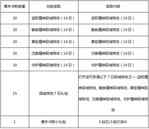 王者荣耀4月10日更新公告
