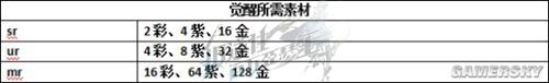 叛逆性百万亚瑟王卡牌系统攻略 卡牌战斗玩法指南