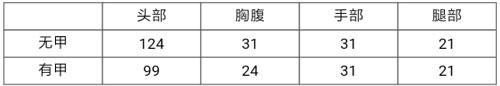 CF手游王者之魄2