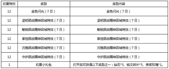 王者荣耀5月3日更新公告