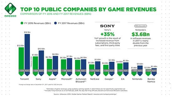 腾讯成为2017年全球最赚钱游戏公司 你猜猜网易第几?