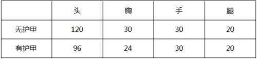 CF手游新赛季武器2