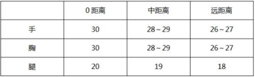 CF手游新赛季武器3