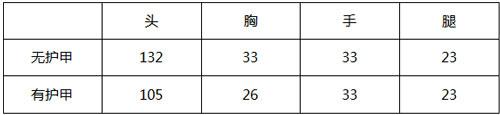 CF手游天启评测2