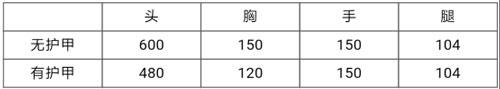 CF手游天启评测9