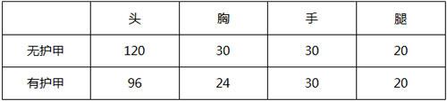 CF手游M4A1-玫瑰2
