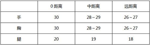 CF手游M4A1-玫瑰3