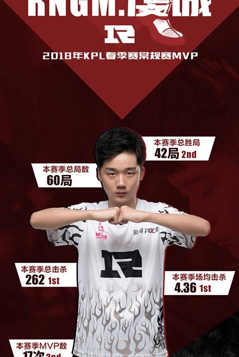 2018年KPL春季赛常规赛MVP得主——RNG.M虔诚