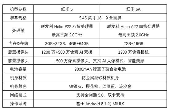 """599元起 """"国民手机""""红米6/6A发布:全面屏+小杨柳腰"""