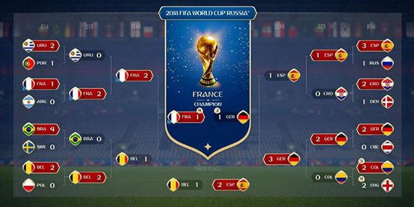 用足球游戏模拟世界杯战况 法国决赛点球制胜!
