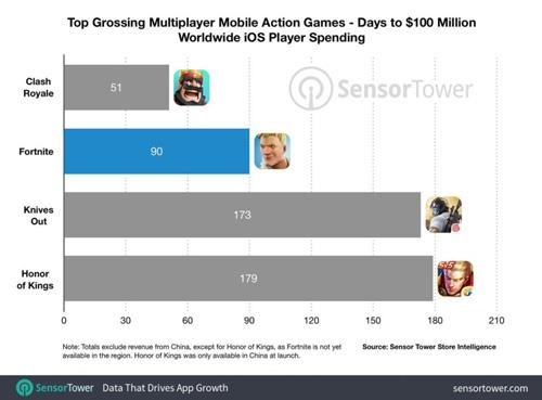 《堡垒之夜》iOS版上架90天收入突破1亿美元