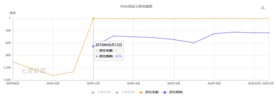 《Hole.io》下载量排名数据