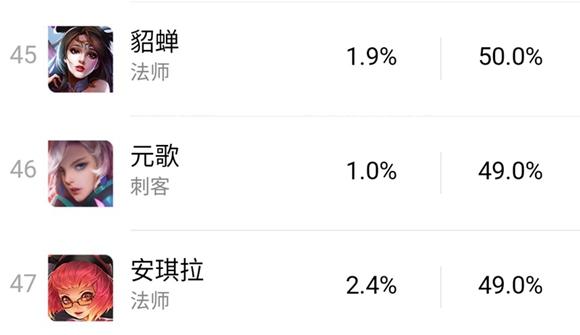 王者荣耀职业赛元歌如何打出41.6%输出