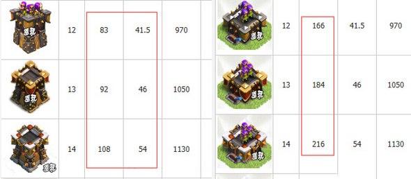 部落冲突箭塔改装模式数据暗调 是否有影响?