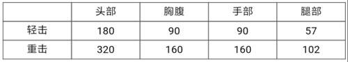 CF手游龙鳞1