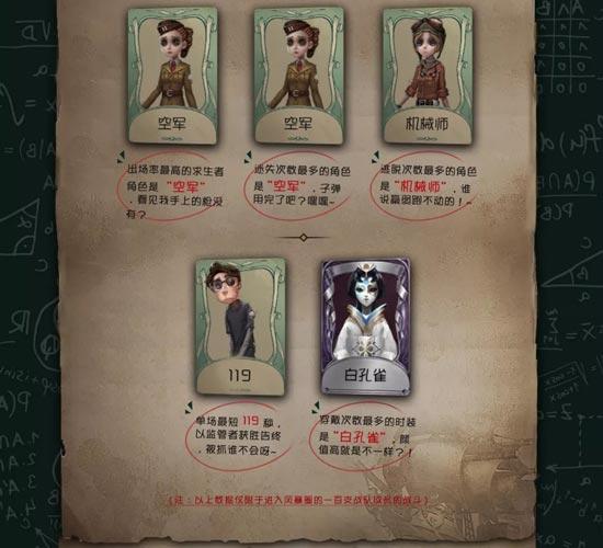 第五人格人物大全 第五人格红蝶 第五人格祭司 第五人格盲女 第五人格